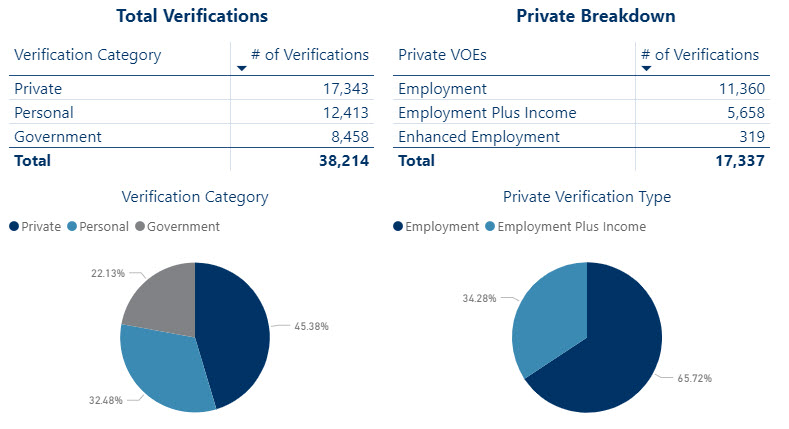 Verification of employment reporting